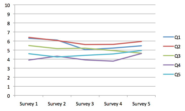 Survey Month Five – The Results are looking up!